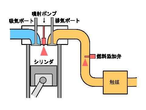 1KD-FTV(ハイエース3型)以降の燃料添加弁