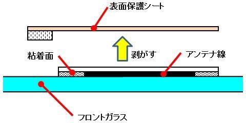 フィルムアンテナ取り付け(表面保護シートの剥離)