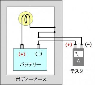 電流の測定
