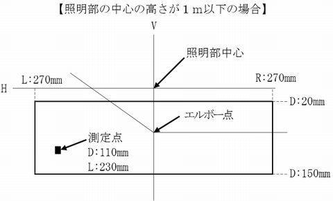 すれ違い用前照灯の判定値(照明部の中心の高さが1m以下の場合)