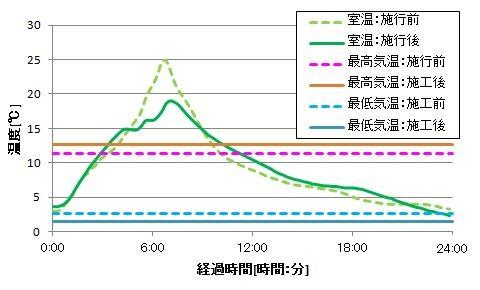 室温の計測結果