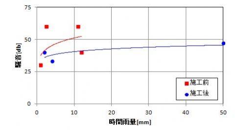 雨音の計測結果