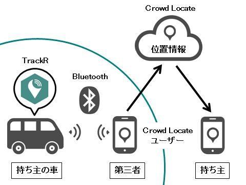 TrackR クラウドロケートの仕組み